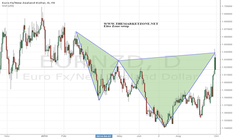 EURNZD: Elite Zone setup reached first target - 135 pips