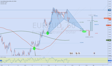 EURAUD: EURAUD bullish Bat Formation