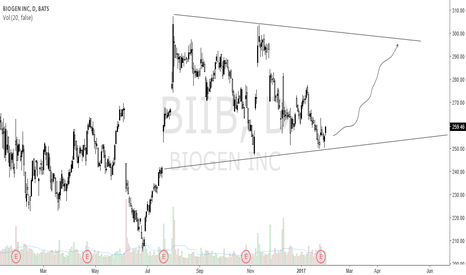 BIIB: Range set up