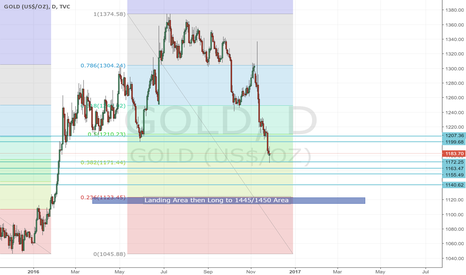 GOLD: Short till 2nd Week of December 2016 then Long till Mid of 2017