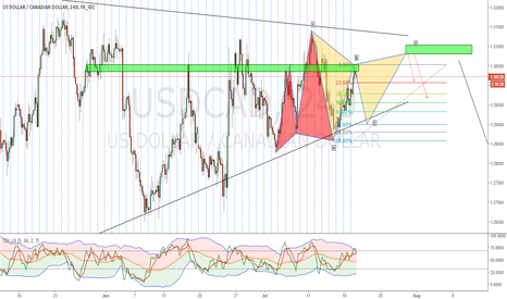 USDCAD: USDCAD Advance Structure Trade