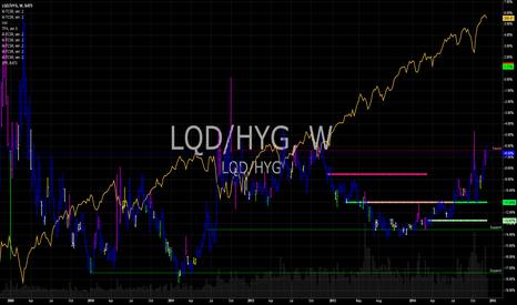 LQD/HYG: Corp Credit Spreads