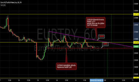 EURTRY: 1h eur