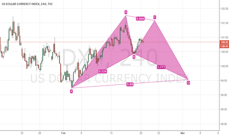 DXY: Potential Bull Bat  Pattern