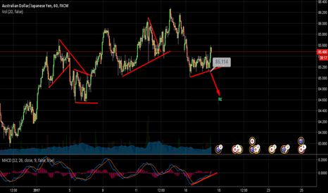 AUDJPY: Audjpy Short On Breakout