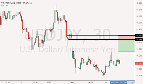 USDJPY: 30 mn supply level on usd/jpy