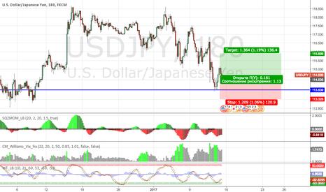 USDJPY: Покупка Американского доллара против японской йены