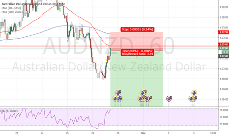 AUDNZD: Shorting AUDNZD BB