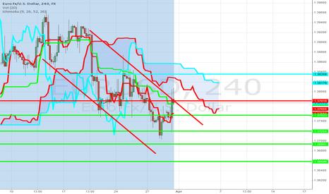 EURUSD: Short Signal in EUR/USD