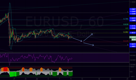 EURUSD: EU potential move for today and the rest of the week.