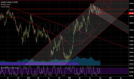 XAUUSD: GOLD   Could be a great chance to long