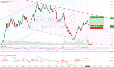 XAUUSD: Long gold - correction is over (I hope)