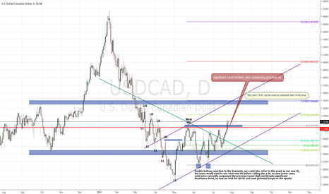 USDCAD: My First Post on TV.