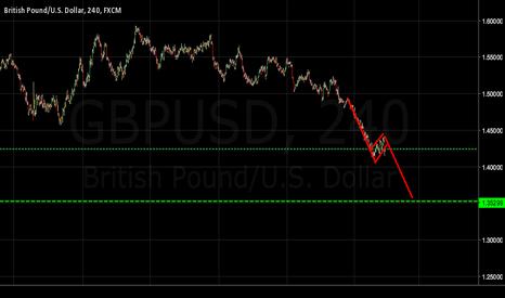 GBPUSD: GBPUSD possible break of bear flag