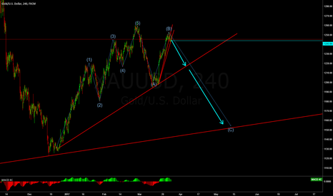 XAUUSD: XAUUSD GOLD Sell Set Up