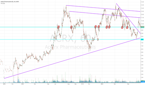 ACRX: ACRX at strong support, good entry point