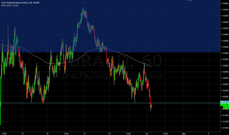 EURAUD: Retest of broken Support