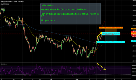 NZDUSD: NZDUSD: HUNT TO 0.7 FOR 77 PIPS.