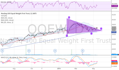 QQEW: This might be telling us.