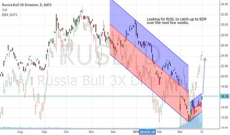 RUSL: RUSL vs. EEM comparison