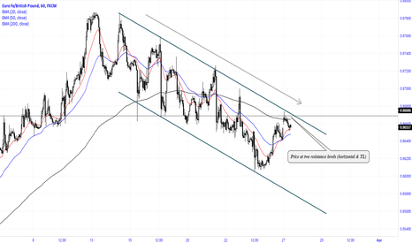 EURGBP: Price at two resistance levels