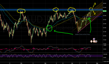 AUDJPY: AUD/JPY Analysis.