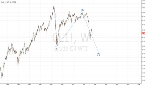 CL1!: WTI, weekly.
