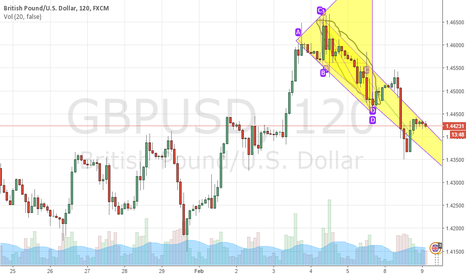 GBPUSD: GBPUSD  is still falling as I expected days ago!