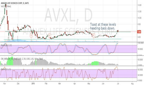 AVXL: Toast at these levels