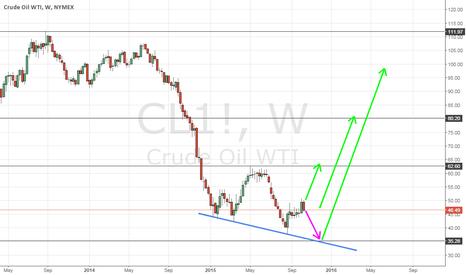 CL1!: Oil Buy