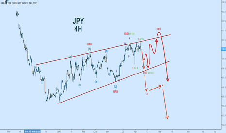 JXY: Short Bias for the Yen This Week All Around $JPY $JXY