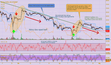 BTCUSD: History Has A Way of Repeating Itself