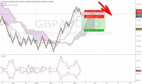 GBPAUD: GBPAUD Time for a PullBack