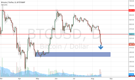 BTCUSD: btc still down trend to rectangle are ^^