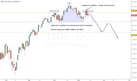 INX: S&P500