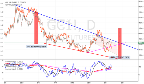 GC1!: Gold: 1160-1180 primary target