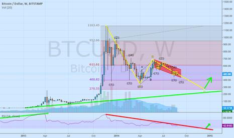 BTCUSD: Bitcoin Bubble Retracement (Fibonacci + Eliott Wave + RSI)