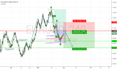 EURUSD: Sooner It's time to say short