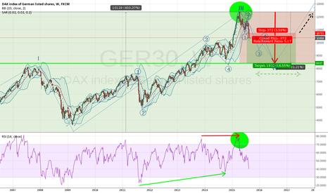 GER30: 1-2yrs DAX/FDAX baisse target