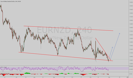 EURNZD: Possible buy