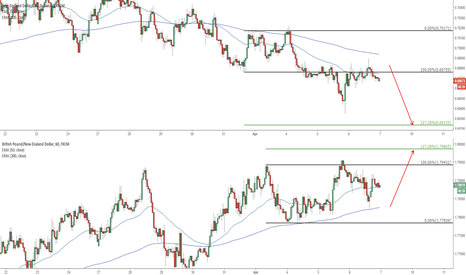 GBPNZD: POTENTIAL UPCOMING TRADES