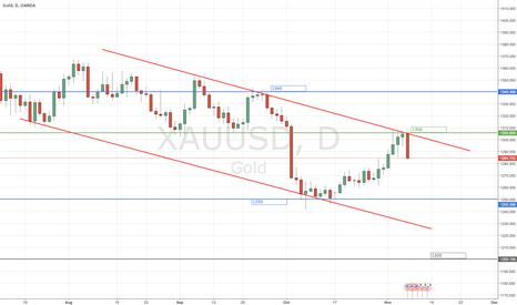 XAUUSD: Down Trend Channel