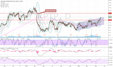 RPTP: RPTP cleared resistance, heading to fill gap at $14.75?