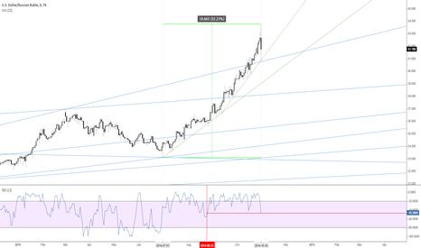 USDRUB: $USDRUB - daily chart