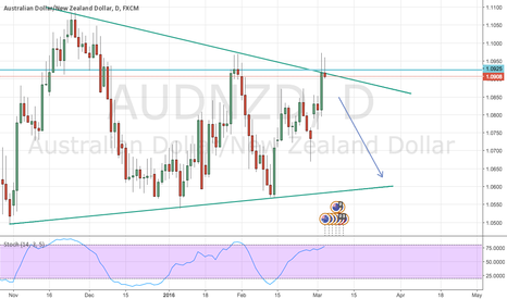 AUDNZD: I see this more like a short?