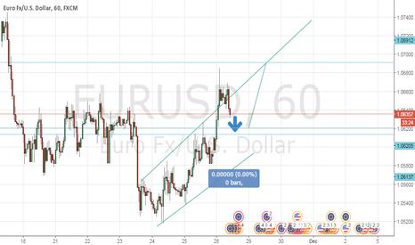 EURUSD:  next impulse