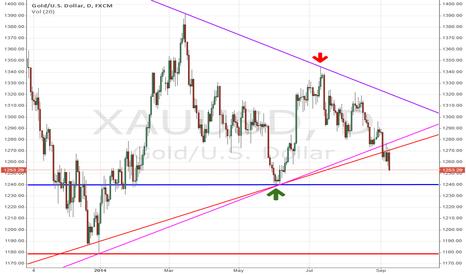 XAUUSD: XAU/USD (Gold) Breakout to Short
