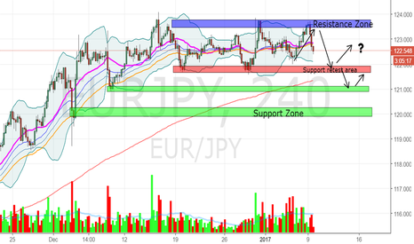 EURJPY: EURJPY weaken and retest back key level of support
