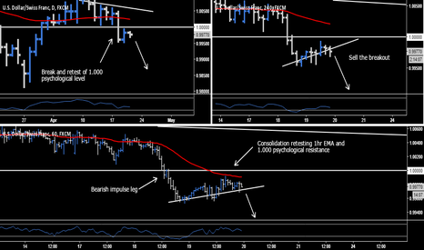 USDCHF: USD.CHF - Sell The Breakout