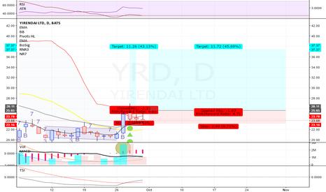 YRD: YRD - Long - Swing